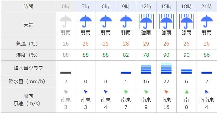 台風21号名古屋天気