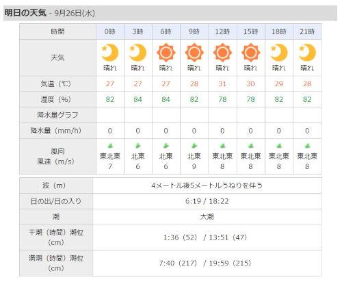 沖縄天気予報