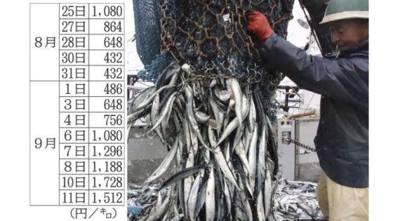 さんまの漁獲量