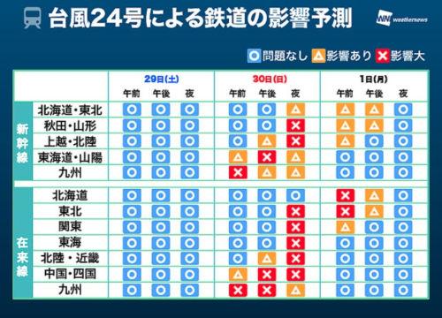 台風24号新幹線の影響