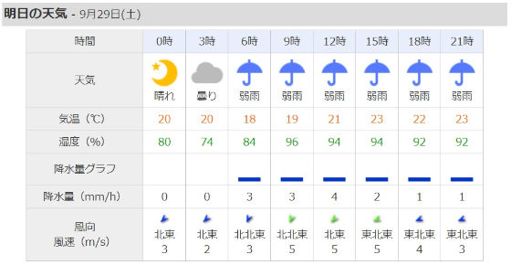 台風24号大阪の天気