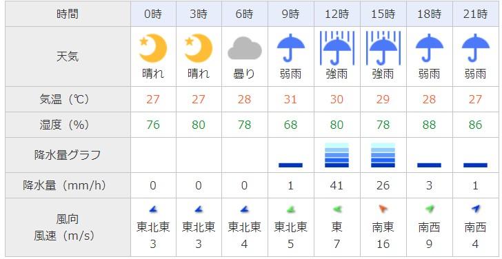 台風21号大阪