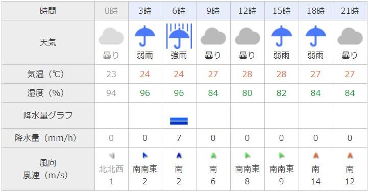 台風21号東京天気