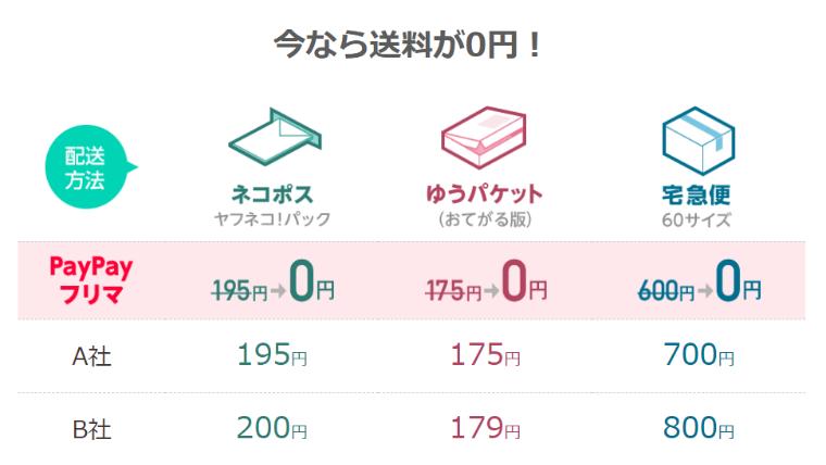 PayPayフリマの発送方法は?送料ゼロ円キャンペーン2